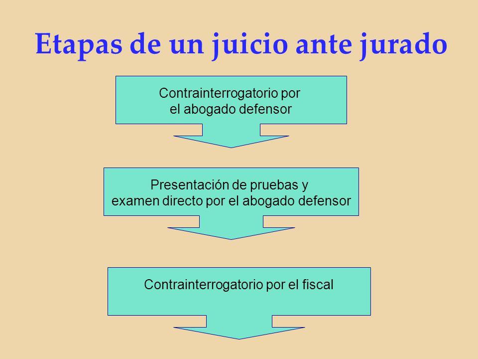 Contrainterrogatorio por el abogado defensor Presentación de pruebas y examen directo por el abogado defensor Contrainterrogatorio por el fiscal Etapas de un juicio ante jurado