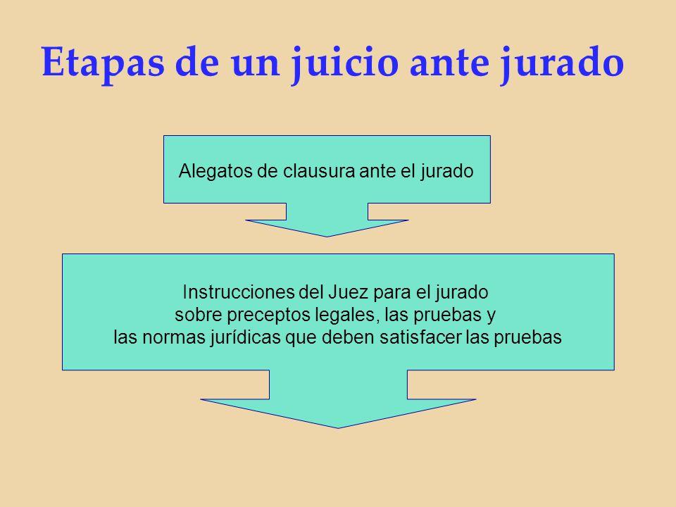 Alegatos de clausura ante el jurado Instrucciones del Juez para el jurado sobre preceptos legales, las pruebas y las normas jurídicas que deben satisfacer las pruebas Etapas de un juicio ante jurado