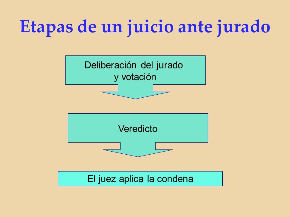 Deliberación del jurado y votación Veredicto El juez aplica la condena Etapas de un juicio ante jurado