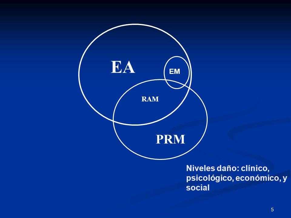 5 EA RAM PRM Niveles daño: clínico, psicológico, económico, y social EM
