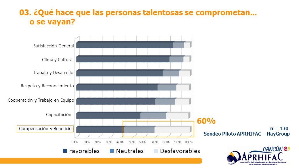 03. ¿Qué hace que las personas talentosas se comprometan... o se vayan? 0%10%20%30%40%50%60%70%80%90%100% Compensación y Beneficios Capacitación Coope