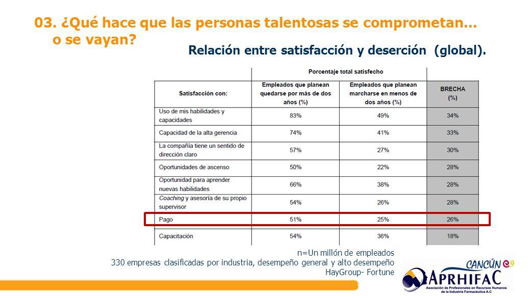03. ¿Qué hace que las personas talentosas se comprometan... o se vayan? Relación entre satisfacción y deserción (global). n=Un millón de empleados 330