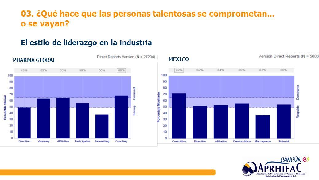 PHARMA GLOBAL MEXICO 03. ¿Qué hace que las personas talentosas se comprometan... o se vayan? El estilo de liderazgo en la industria