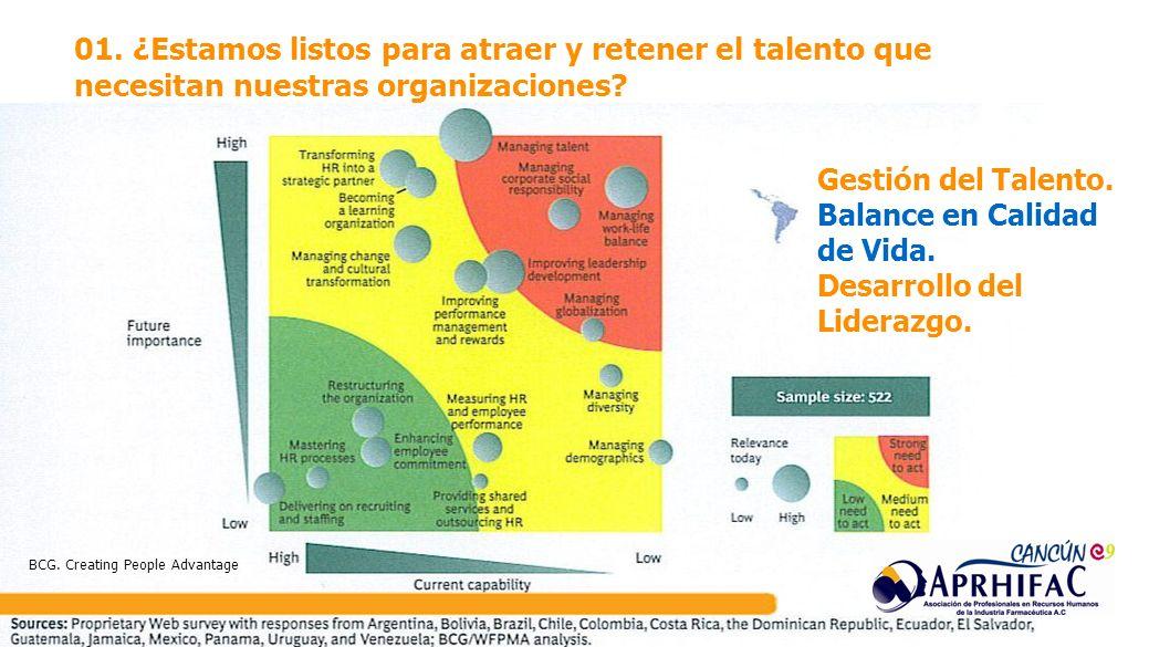 01. ¿Estamos listos para atraer y retener el talento que necesitan nuestras organizaciones? Gestión del Talento. Balance en Calidad de Vida. Desarroll