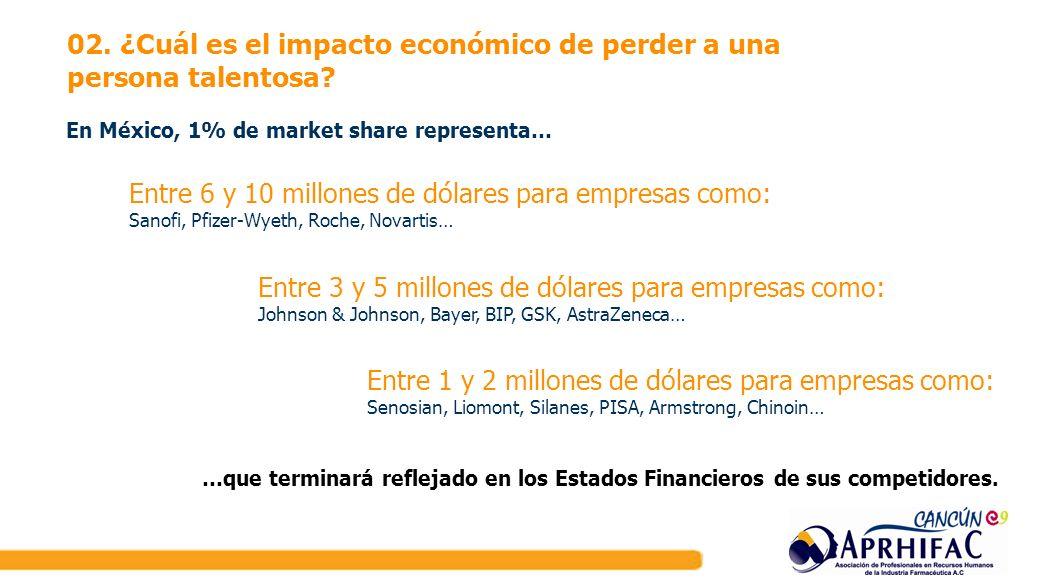 En México, 1% de market share representa… …que terminará reflejado en los Estados Financieros de sus competidores. 02. ¿Cuál es el impacto económico d