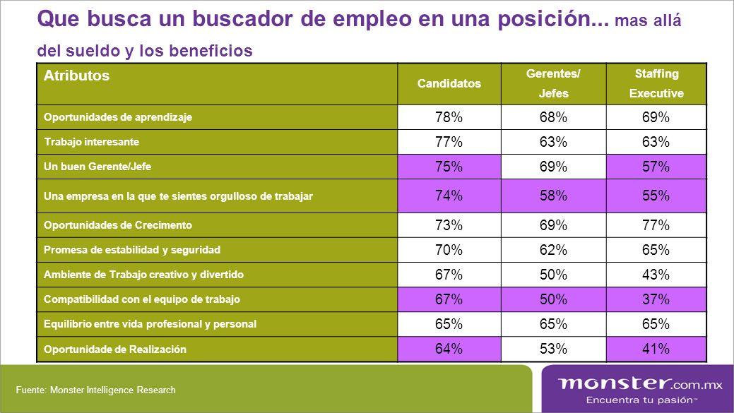 Que busca un buscador de empleo en una posición... mas allá del sueldo y los beneficios Atributos Candidatos Gerentes/ Jefes Staffing Executive Oportu