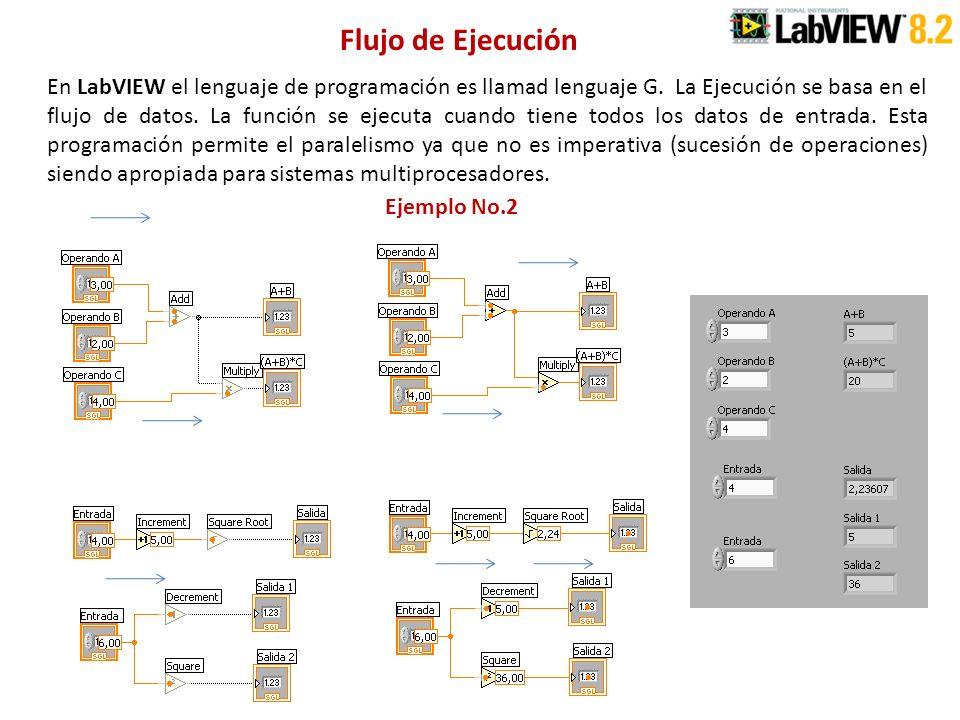 Flujo de Ejecución En LabVIEW el lenguaje de programación es llamad lenguaje G. La Ejecución se basa en el flujo de datos. La función se ejecuta cuand