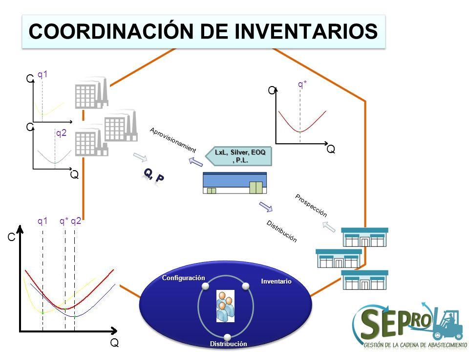 COORDINACIÓN DE INVENTARIOS Configuración Distribución Inventario Prospección Distribución C Q q1q*q2 LxL, Silver, EOQ, P.L. C Q q* C Q q1 Aprovisiona