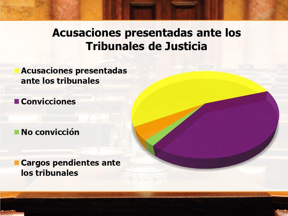 Acusaciones presentadas ante los Tribunales de Justicia