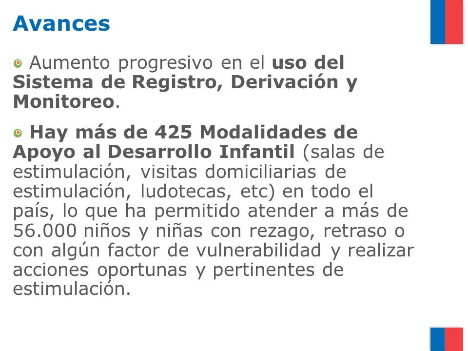 Avances Aumento progresivo en el uso del Sistema de Registro, Derivación y Monitoreo. Hay más de 425 Modalidades de Apoyo al Desarrollo Infantil (sala