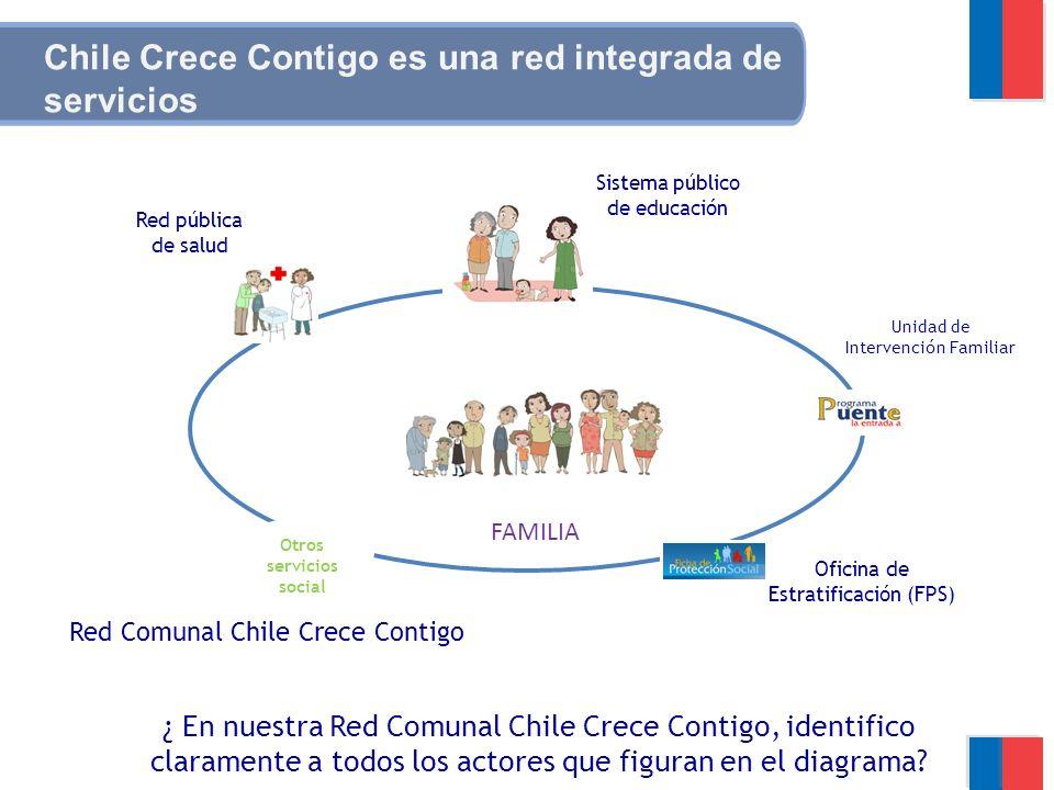 Chile Crece Contigo es una red integrada de servicios Red Comunal Chile Crece Contigo Unidad de Intervención Familiar Red pública de salud Sistema púb