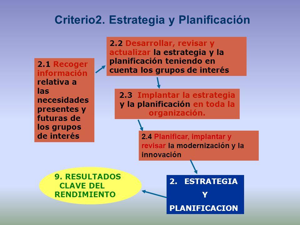 2.1 Recoger información relativa a las necesidades presentes y futuras de los grupos de interés 2.2 Desarrollar, revisar y actualizar la estrategia y