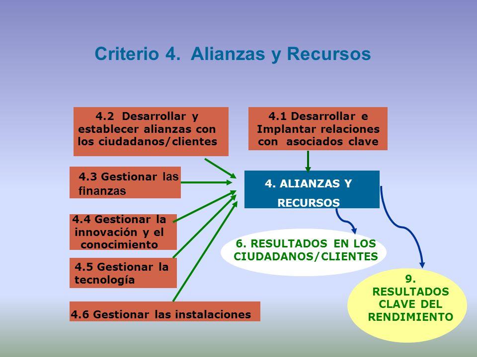4.2 Desarrollar y establecer alianzas con los ciudadanos/clientes 4.1 Desarrollar e Implantar relaciones con asociados clave 4.3 Gestionar las finanza