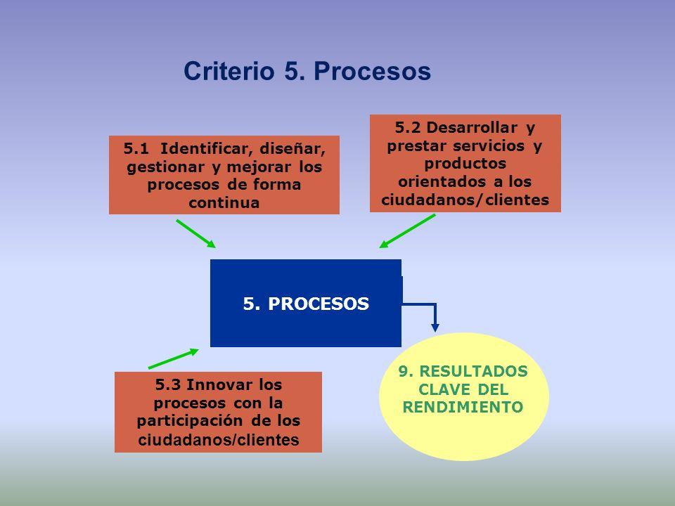 5.1 Identificar, diseñar, gestionar y mejorar los procesos de forma continua 5.2 Desarrollar y prestar servicios y productos orientados a los ciudadan