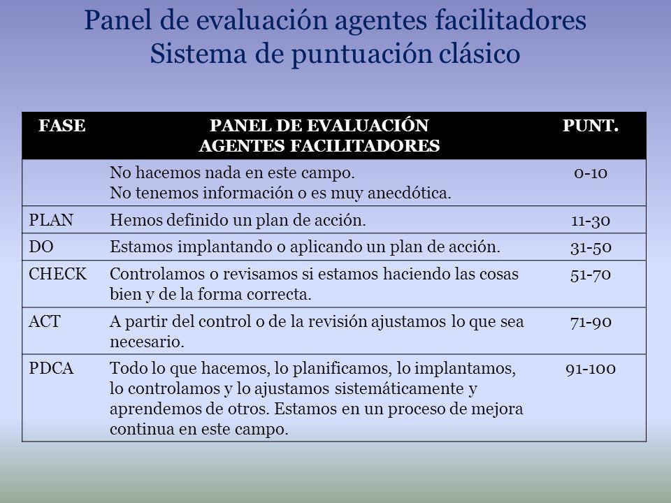 Panel de evaluación agentes facilitadores Sistema de puntuación clásico FASEPANEL DE EVALUACIÓN AGENTES FACILITADORES PUNT. No hacemos nada en este ca