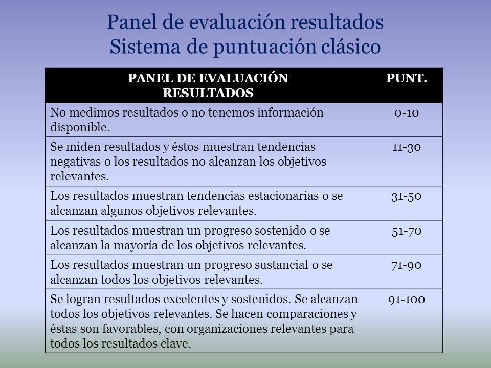 Panel de evaluación resultados Sistema de puntuación clásico PANEL DE EVALUACIÓN RESULTADOS PUNT. No medimos resultados o no tenemos información dispo