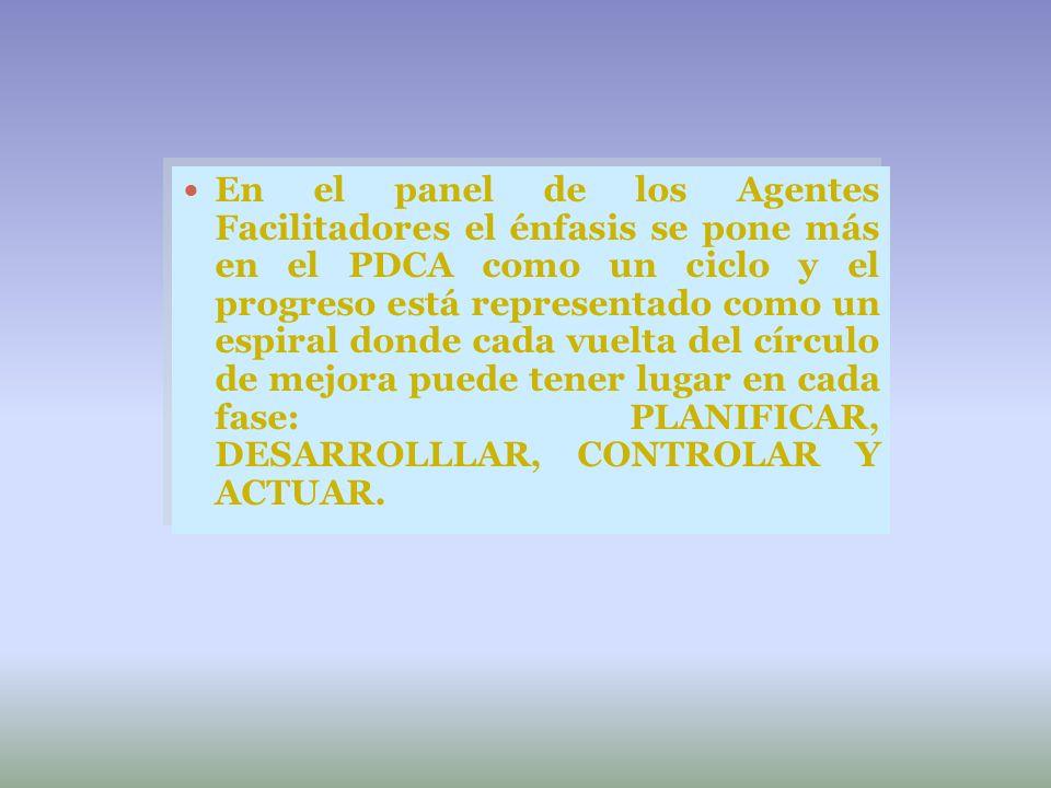 En el panel de los Agentes Facilitadores el énfasis se pone más en el PDCA como un ciclo y el progreso está representado como un espiral donde cada vu