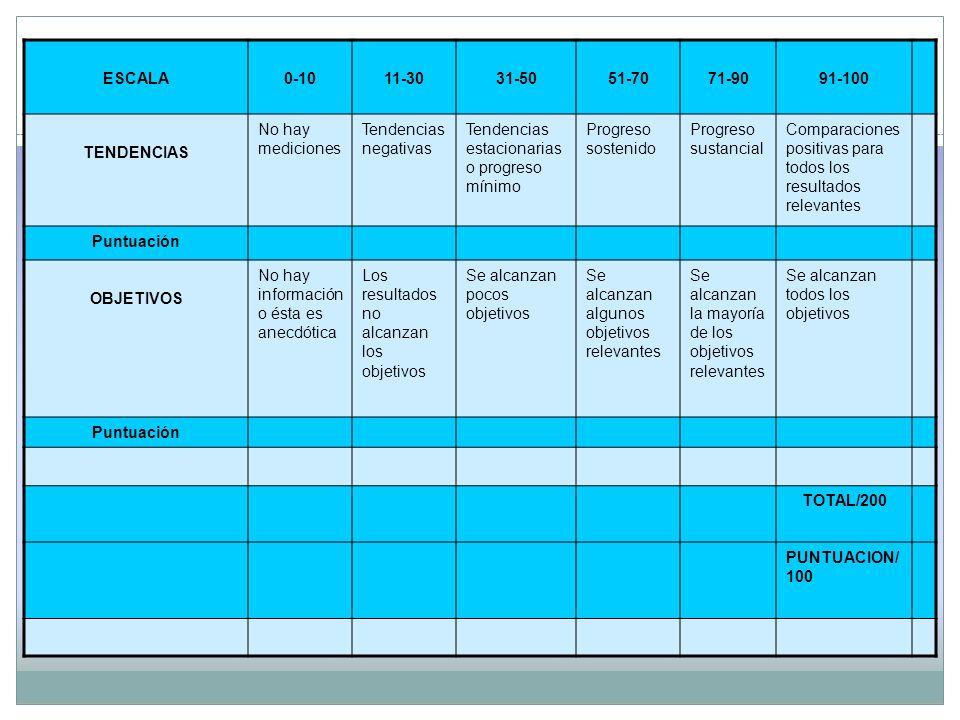 ESCALA0-1011-3031-5051-7071-9091-100 TENDENCIAS No hay mediciones Tendencias negativas Tendencias estacionarias o progreso mínimo Progreso sostenido P