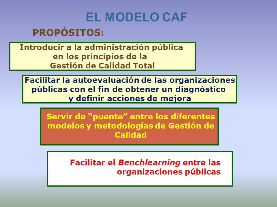 Introducir a la administración pública en los principios de la Gestión de Calidad Total EL MODELO CAF PROPÓSITOS: Servir de puente entre los diferente