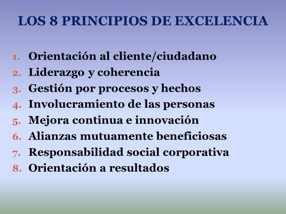 LOS 8 PRINCIPIOS DE EXCELENCIA 1. Orientación al cliente/ciudadano 2. Liderazgo y coherencia 3. Gestión por procesos y hechos 4. Involucramiento de la