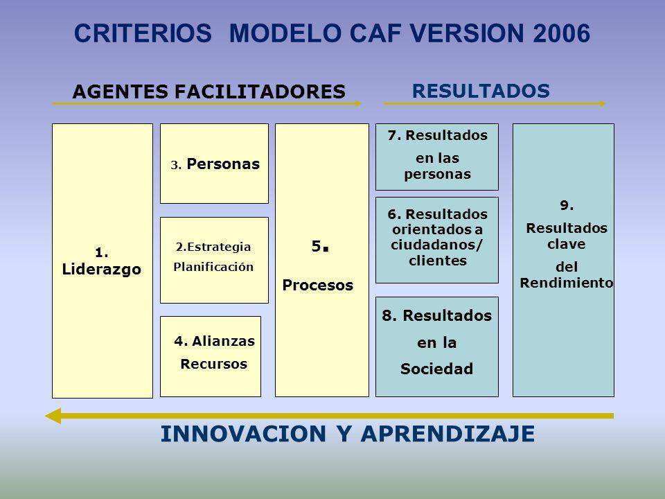 3. Personas 2.Estrategia Planificación 5. Procesos 8. Resultados en la Sociedad 4. Alianzas Recursos 6. Resultados orientados a ciudadanos/ clientes 1