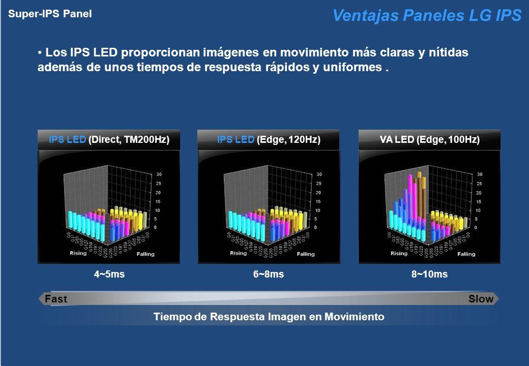 Super-IPS Panel 6~8ms Tiempo de Respuesta Imagen en Movimiento 4~5ms8~10ms Los IPS LED proporcionan imágenes en movimiento más claras y nítidas además