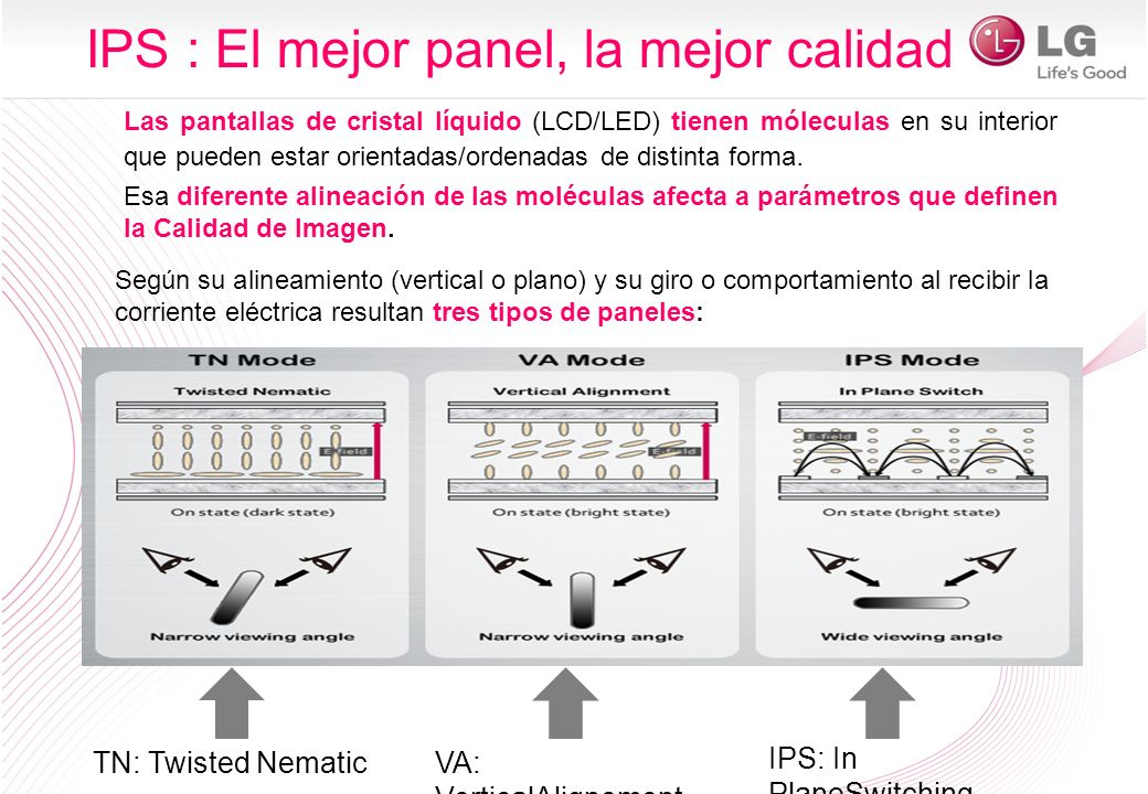 Super-IPS Panel Beneficios para el consumidor LG Super-IPS proporciona Paneles más estables y duraderos, Mayores Ángulos de visión, e Imágenes en Movimiento nítidas y rápidas.