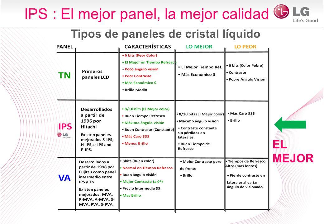 EL MEJOR IPS : El mejor panel, la mejor calidad Tipos de paneles de cristal líquido