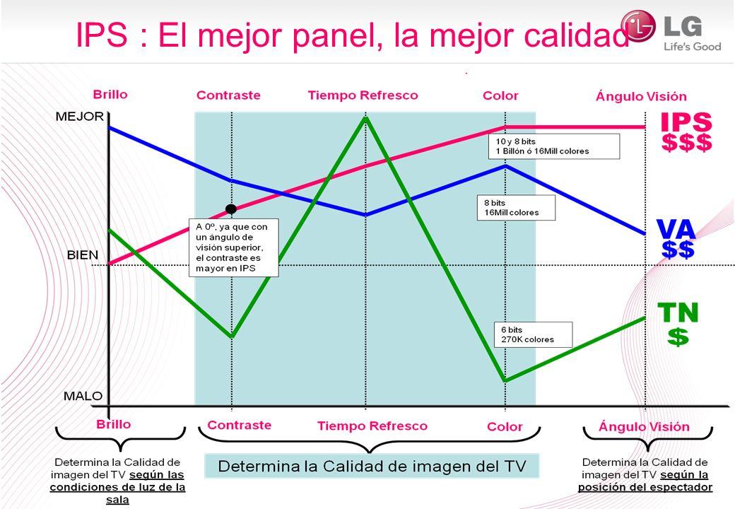 CONTRASTE Los paneles VA ofrecen mejor contraste cuando estamos perpendiculares (0º) al TV.