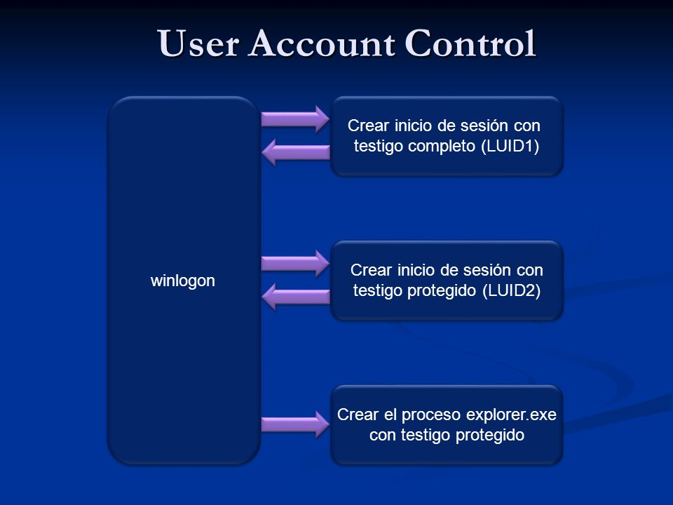 User Account Control winlogon Crear inicio de sesión con testigo completo (LUID1) Crear inicio de sesión con testigo completo (LUID1) Crear inicio de