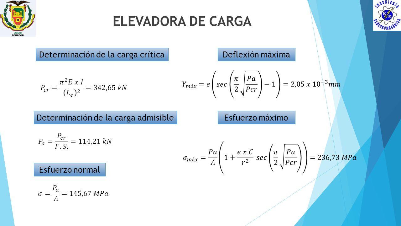 ELEVADORA DE CARGA Determinación de la carga crítica Determinación de la carga admisible Esfuerzo normal Deflexión máxima Esfuerzo máximo