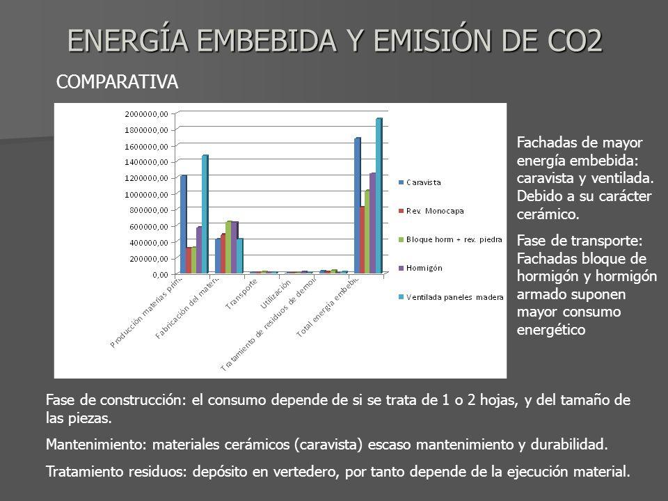 ENERGÍA EMBEBIDA Y EMISIÓN DE CO2 COMPARATIVA Fase de construcción: el consumo depende de si se trata de 1 o 2 hojas, y del tamaño de las piezas. Mant