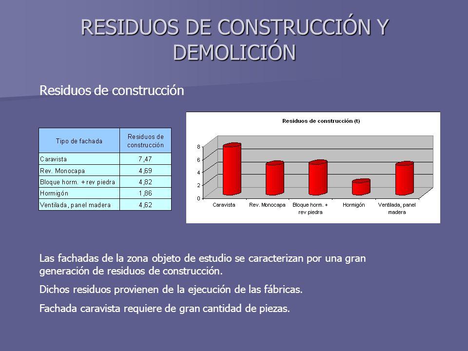 RESIDUOS DE CONSTRUCCIÓN Y DEMOLICIÓN Residuos de construcción Las fachadas de la zona objeto de estudio se caracterizan por una gran generación de re