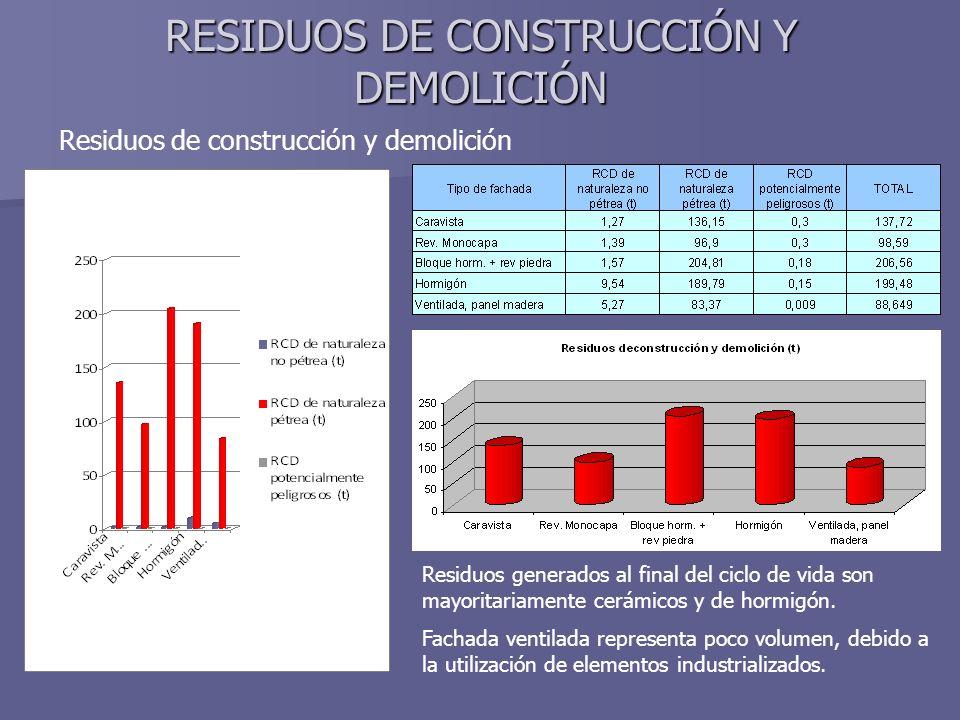 RESIDUOS DE CONSTRUCCIÓN Y DEMOLICIÓN Residuos de construcción y demolición Residuos generados al final del ciclo de vida son mayoritariamente cerámicos y de hormigón.