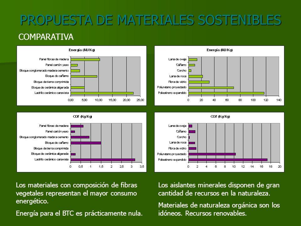 PROPUESTA DE MATERIALES SOSTENIBLES COMPARATIVA Los materiales con composición de fibras vegetales representan el mayor consumo energético.