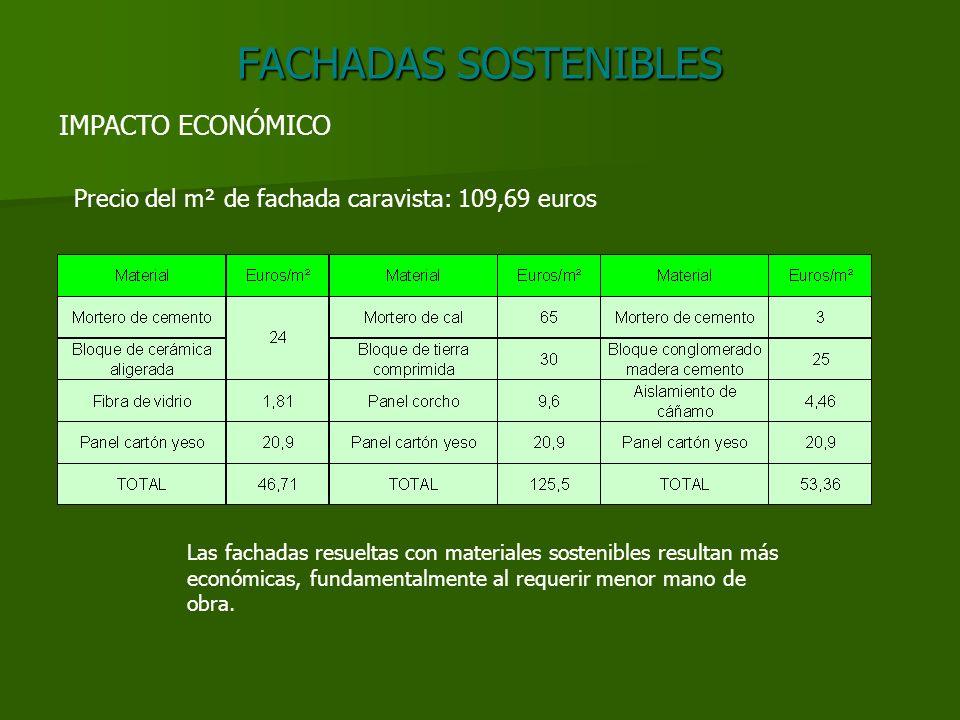 FACHADAS SOSTENIBLES IMPACTO ECONÓMICO Precio del m² de fachada caravista: 109,69 euros Las fachadas resueltas con materiales sostenibles resultan más