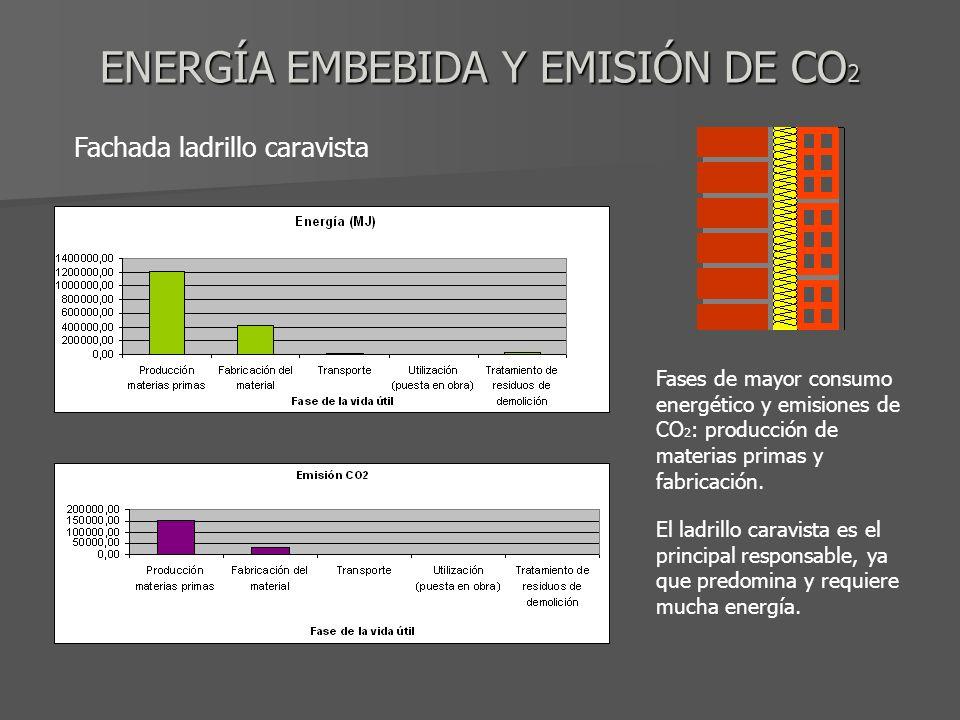 ENERGÍA EMBEBIDA Y EMISIÓN DE CO 2 Fachada ladrillo caravista Fases de mayor consumo energético y emisiones de CO 2 : producción de materias primas y fabricación.