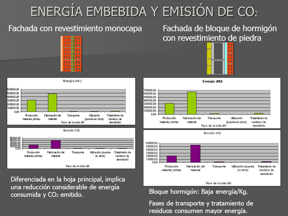 ENERGÍA EMBEBIDA Y EMISIÓN DE CO 2 Fachada con revestimiento monocapaFachada de bloque de hormigón con revestimiento de piedra Diferenciada en la hoja principal, implica una reducción considerable de energía consumida y CO 2 emitido.