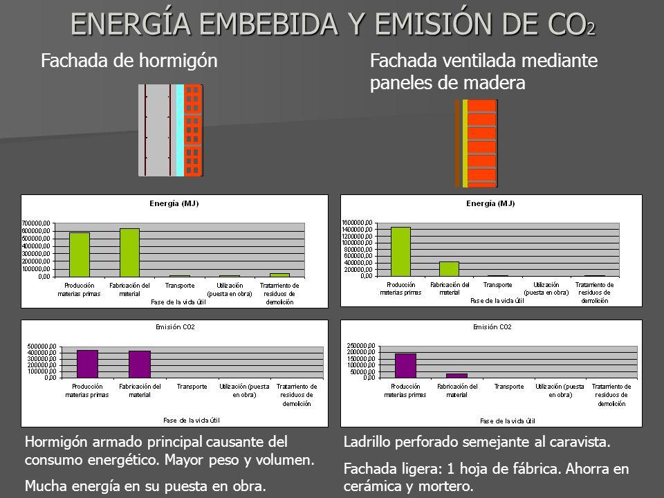 ENERGÍA EMBEBIDA Y EMISIÓN DE CO 2 Fachada de hormigónFachada ventilada mediante paneles de madera Hormigón armado principal causante del consumo energético.