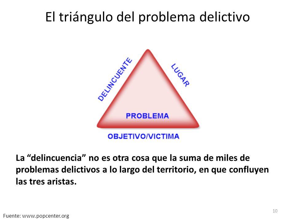 10 Fuente: www.popcenter.org El triángulo del problema delictivo La delincuencia no es otra cosa que la suma de miles de problemas delictivos a lo largo del territorio, en que confluyen las tres aristas.