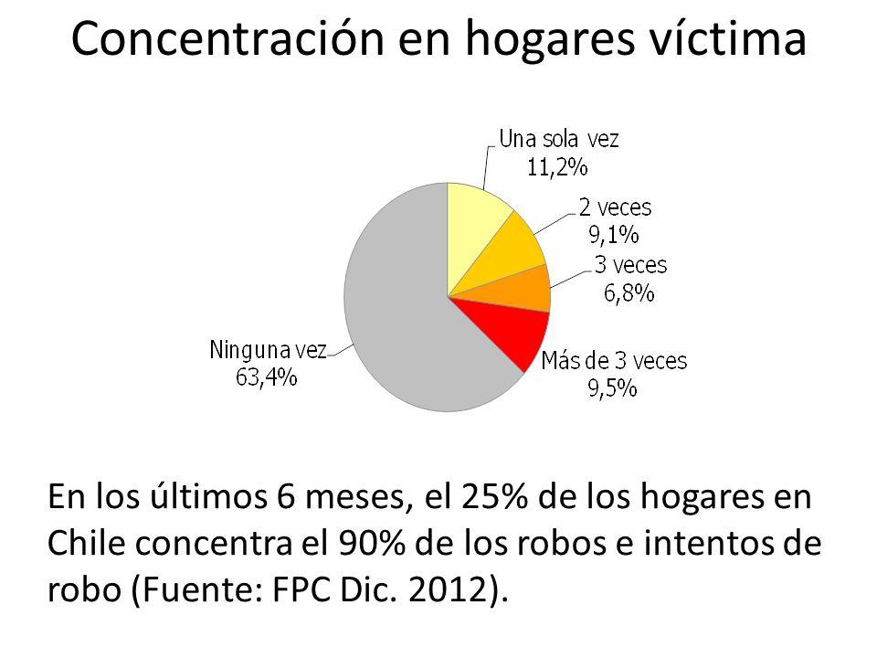 En los últimos 6 meses, el 25% de los hogares en Chile concentra el 90% de los robos e intentos de robo (Fuente: FPC Dic.