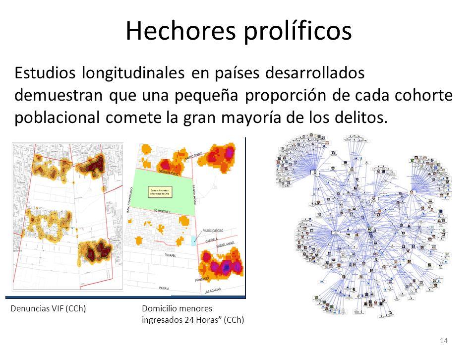 14 Hechores prolíficos Estudios longitudinales en países desarrollados demuestran que una pequeña proporción de cada cohorte poblacional comete la gran mayoría de los delitos.