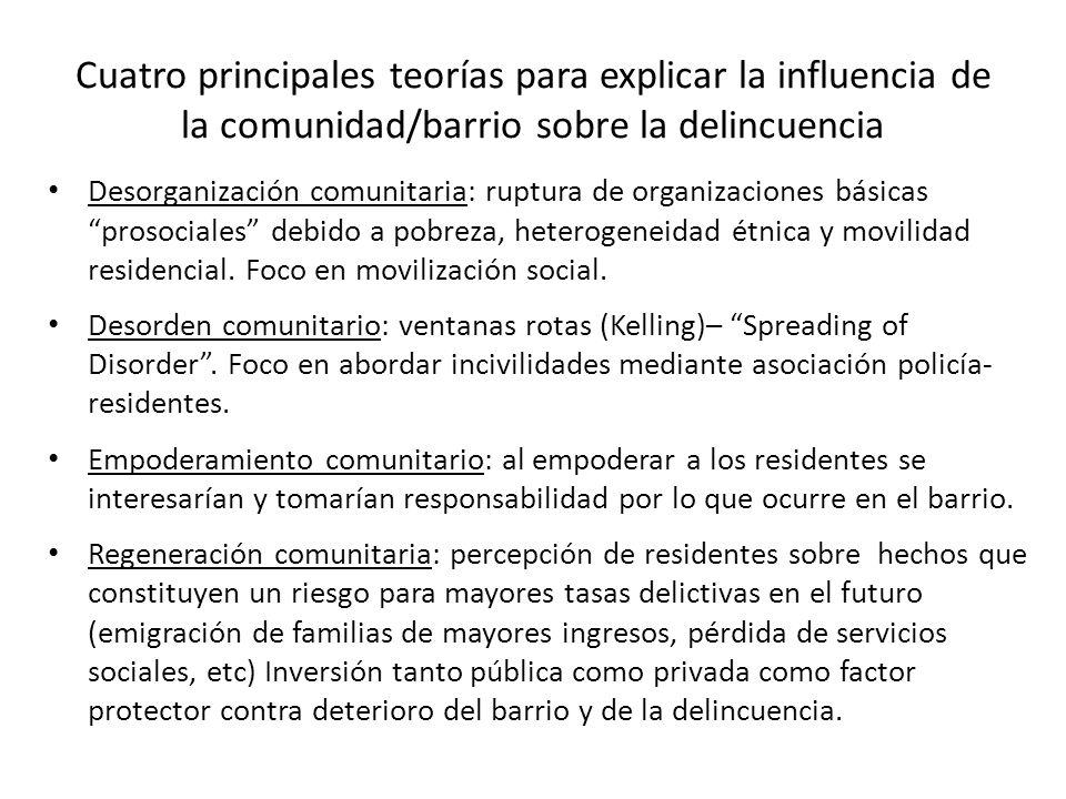 Cuatro principales teorías para explicar la influencia de la comunidad/barrio sobre la delincuencia Desorganización comunitaria: ruptura de organizaciones básicas prosociales debido a pobreza, heterogeneidad étnica y movilidad residencial.