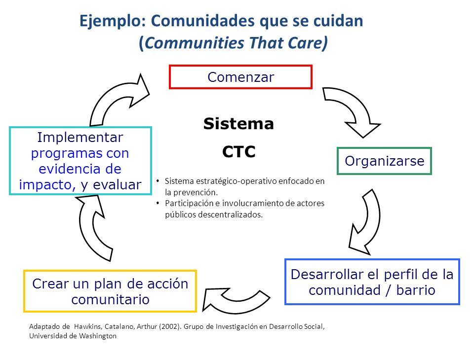 Sistema CTC Comenzar Organizarse Desarrollar el perfil de la comunidad / barrio Crear un plan de acción comunitario Implementar programas con evidencia de impacto, y evaluar Ejemplo: Comunidades que se cuidan (Communities That Care) Adaptado de Hawkins, Catalano, Arthur (2002).