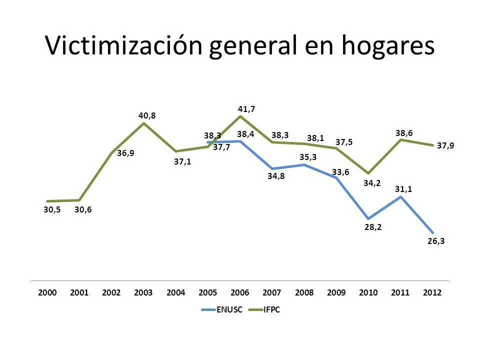 Victimización general en hogares