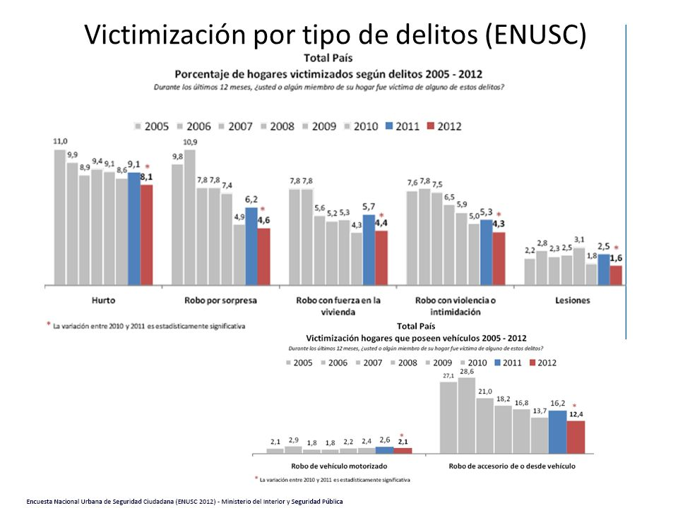 Victimización por tipo de delitos (ENUSC)