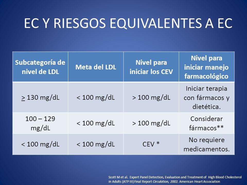 EC Y RIESGOS EQUIVALENTES A EC Subcategoría de nivel de LDL Meta del LDL Nivel para iniciar los CEV Nivel para iniciar manejo farmacológico > 130 mg/d