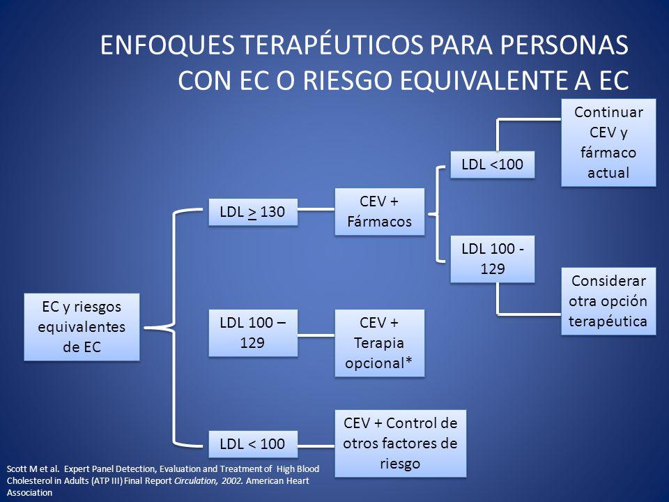 ENFOQUES TERAPÉUTICOS PARA PERSONAS CON EC O RIESGO EQUIVALENTE A EC EC y riesgos equivalentes de EC LDL < 100 LDL 100 – 129 LDL 100 – 129 CEV + Terap