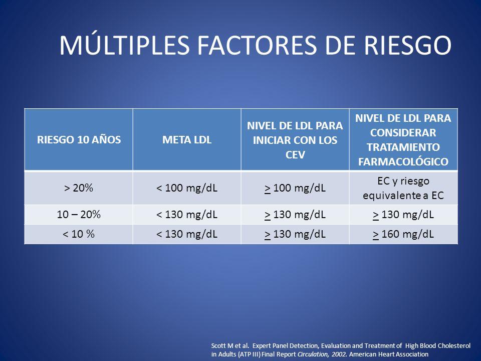 MÚLTIPLES FACTORES DE RIESGO RIESGO 10 AÑOSMETA LDL NIVEL DE LDL PARA INICIAR CON LOS CEV NIVEL DE LDL PARA CONSIDERAR TRATAMIENTO FARMACOLÓGICO > 20%