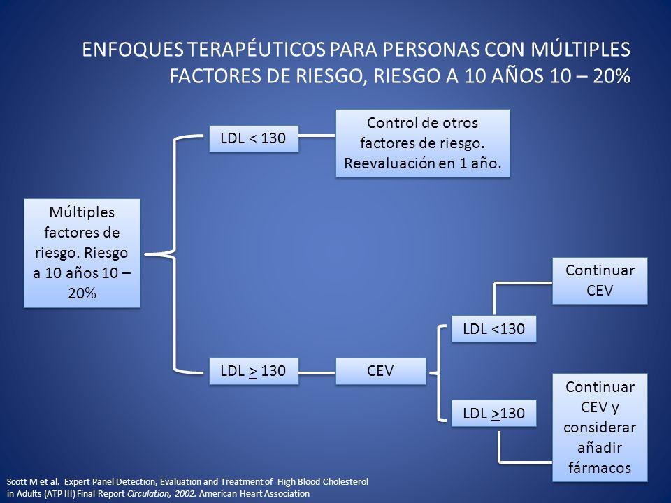 ENFOQUES TERAPÉUTICOS PARA PERSONAS CON MÚLTIPLES FACTORES DE RIESGO, RIESGO A 10 AÑOS 10 – 20% Múltiples factores de riesgo. Riesgo a 10 años 10 – 20